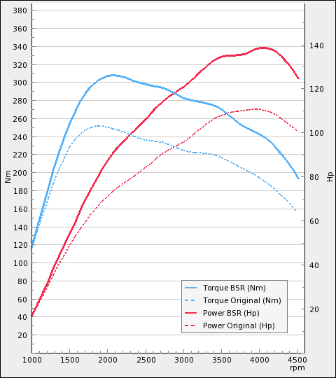 http://www.bsr.se/images/power-charts/Power-Plot-x480y540-137-436671797.png