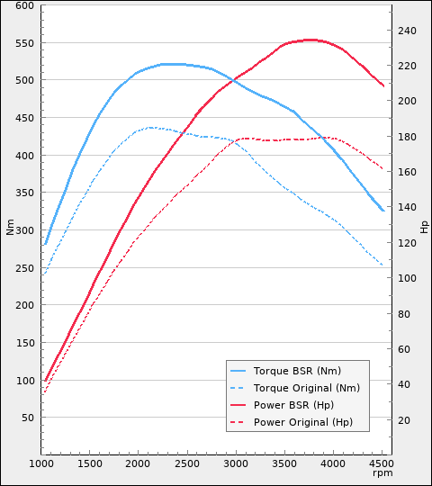 http://www.bsr.se/images/power-charts/Power-Plot-x480y540-210-0.png