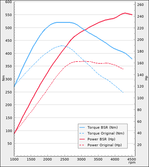 http://www.bsr.se/images/power-charts/Power-Plot-x480y540-213-0.png