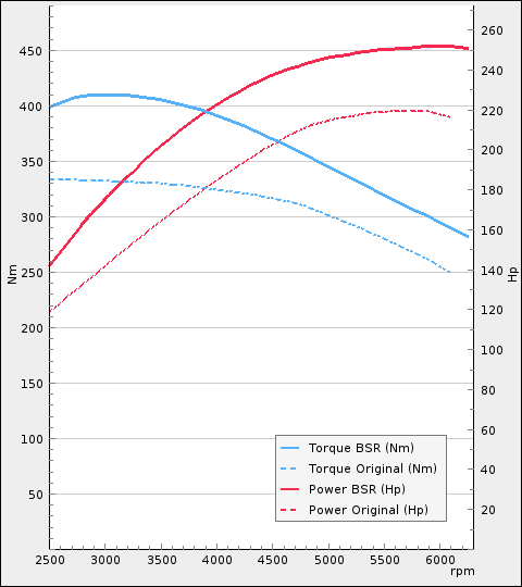 http://www.bsr.se/images/power-charts/Power-Plot-x480y540-24-832807732.png