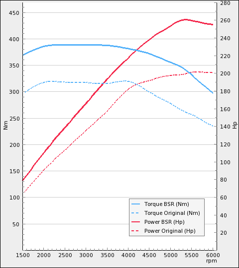 http://www.bsr.se/images/power-charts/Power-Plot-x480y540-245-0.png