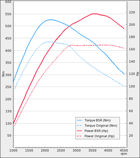 http://www.bsr.se/images/power-charts/Power-Plot-x480y540-250-368360312.png
